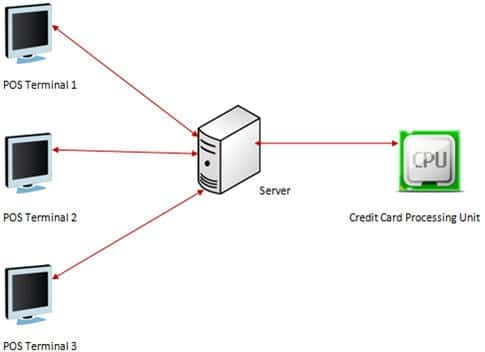 wireless access point diagram how to test point of sale (pos) system - restaurant pos ...