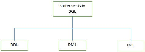 statements supported by SQL