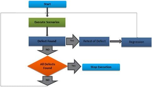 test run flow chart - Software Testing Flow Chart
