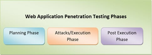 Web Application Penetration Testing Phases
