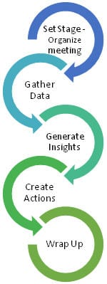 agile-retrospective-steps