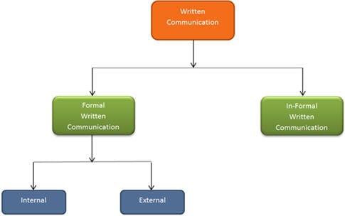 written-communication-1