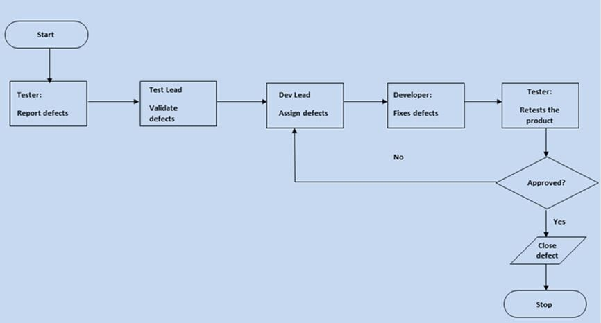 Flow charts for process illustration