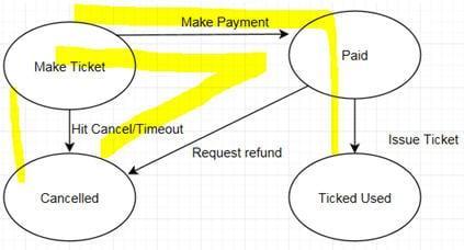ST diagram