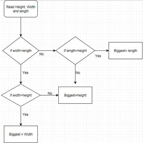 control flow chart 1