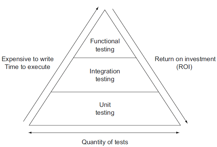 Image result for unit testing vs functional testing vs integration testing