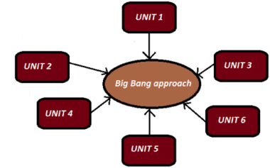 integration-testing_big-bang-approach