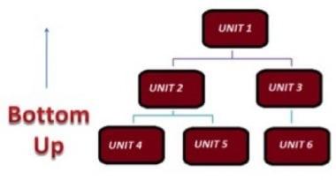integration-testing_bottom-up