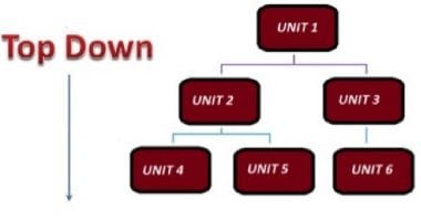 integration-testing_top-down-approach