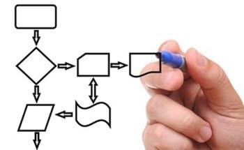 Test scenario Designing phase