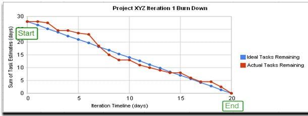 Burn-down charts