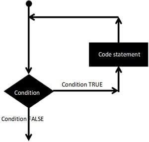 loop statement