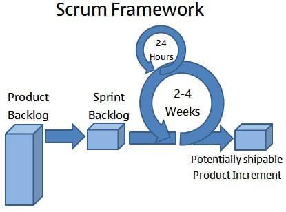 what is scrum framework
