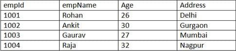 Employee table 1