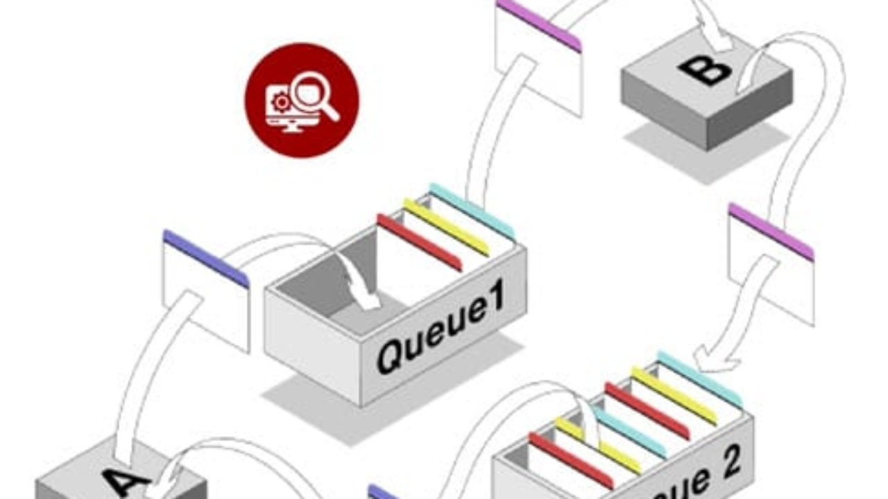 How to Test Application Messaging Queue: IBM WebSphere MQ