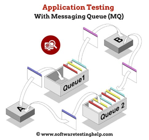 How to Test Application Messaging Queue: IBM WebSphere MQ Intro Tutorial