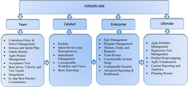 versionone four edition