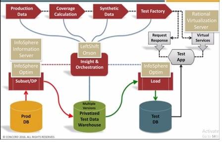 IBM InfoSphereOptimTMD