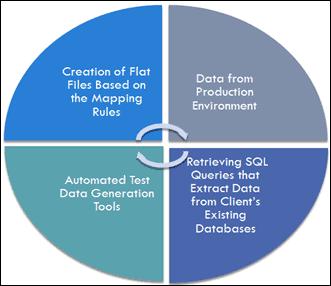 Strategies for Test Data Management (TDM)