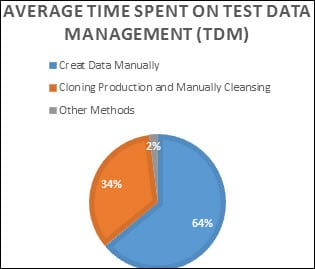 Testers Average Time Spent on TDM