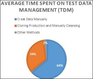 Testers Average Time Spent on TDM