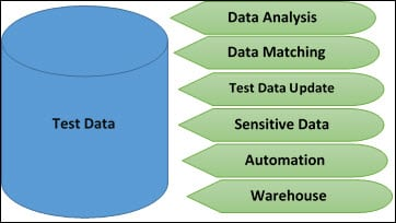 Test Data Generation Activities