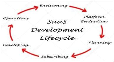 SaaS Development Lifecycle