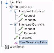 Interleave Controller Plan