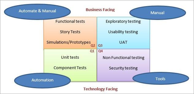 Agile test quadrants