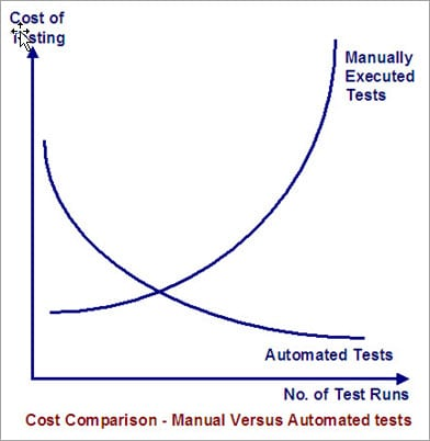 Cost Comparison Manual vs Automation