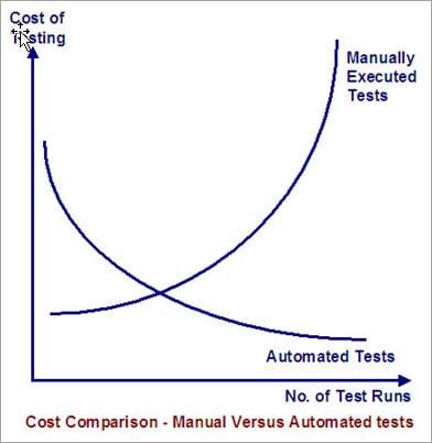 Cost Comparison Manual vs Automation