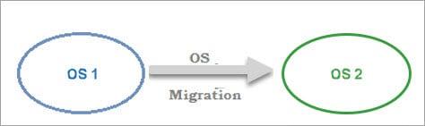 OS Migration