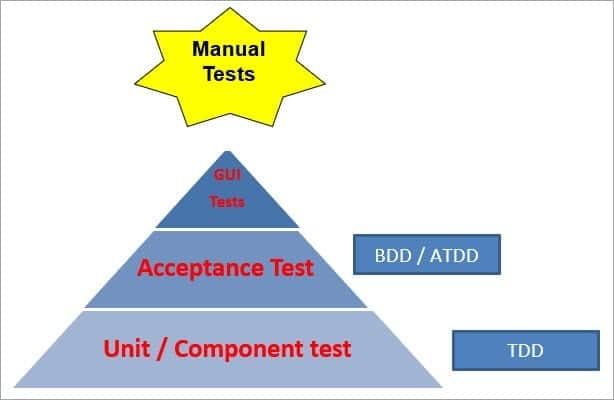 Test Pyramid in Agile