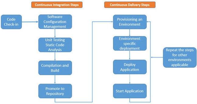 CI-CD steps