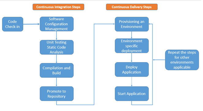 IBM UrbanCode Deploy for Application Deployment Automation