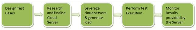 Cloud Performance Testing