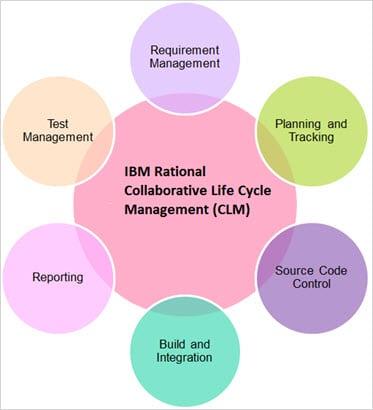 IBM Rational CLM