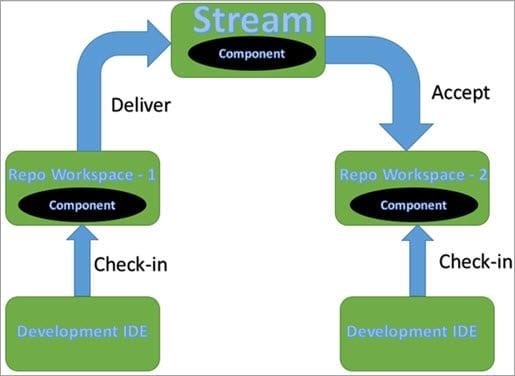 IBM Jazz Components