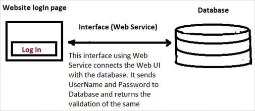 Interface Testing