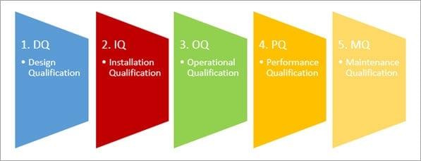 Qualificactions Types