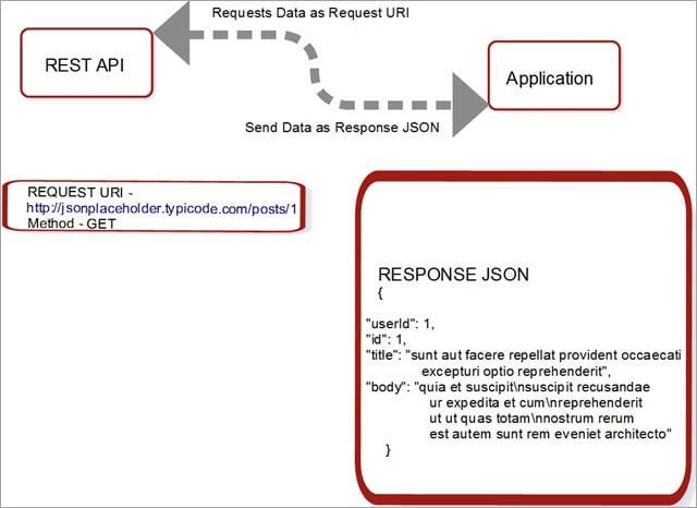 REST API Architecture