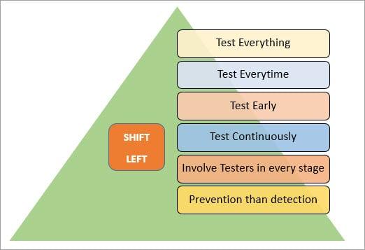 Shift Left Testing A Secret Mantra For Software Success