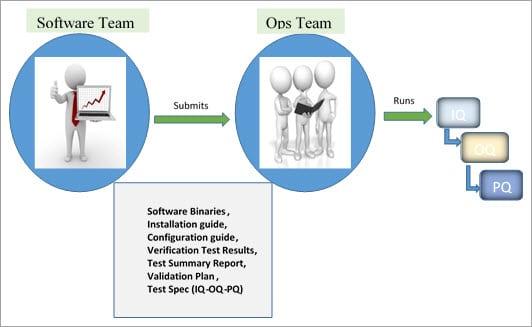 What are iq oq pq the 3 q 39 s of software validation for Iq oq pq validation templates