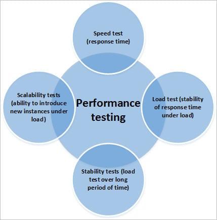 System performance test
