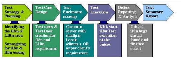 Test Strategy Plan