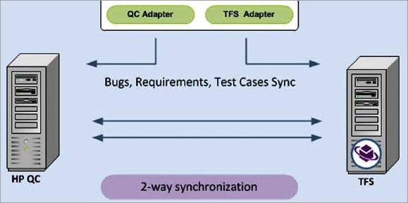 Two Ways Synchronizer