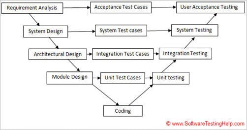 Software development and testing methodologies with pros for Waterfall model is not suitable for