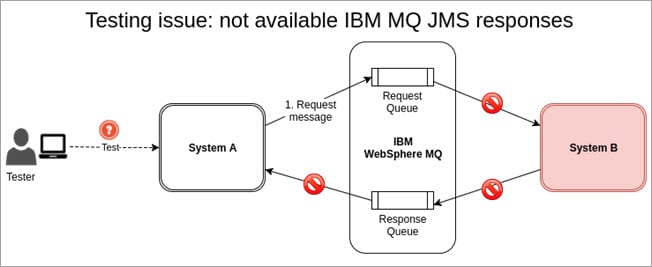 No BM MQ JMS responses