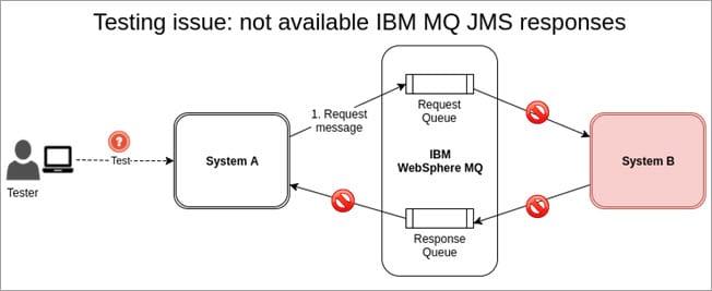No BM MQ JMS responses