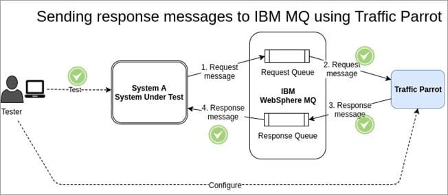 Sending response messages to IBM MQ